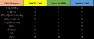 COVID -19 ECMO break down by Enity in Pennsylvania (as of 4/6/2020)
