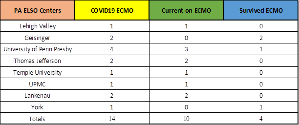 COVID -19 ECMO break down by Enity in Pennsylvania (as of 4/6/2020)